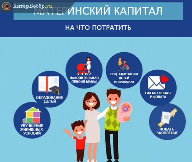 Инфографика Пенсионного фонда о вариантах использования материнского капитала