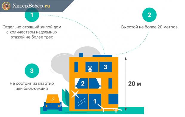 Инфографика о том, что такое жилой дом в 2019 году