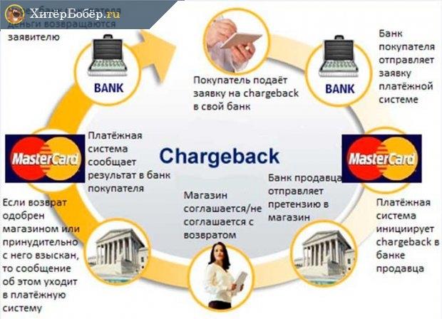 Схема чарджбэка в системе Mastercard