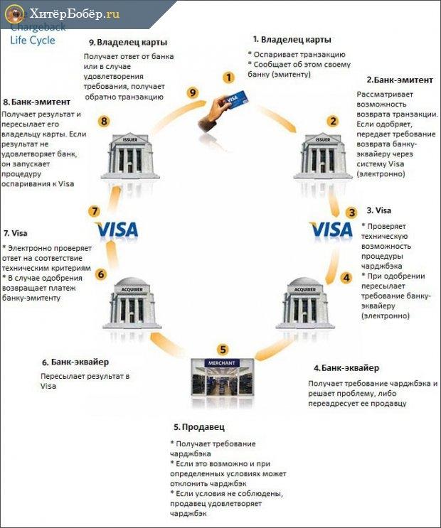 Схема процесса чарджбэка в системе Visa
