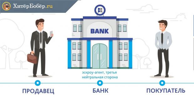 Банк в качестве эскроу-агента