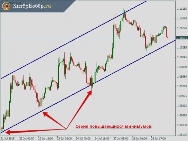 Восходящий тренд валютной пары EUR/USD