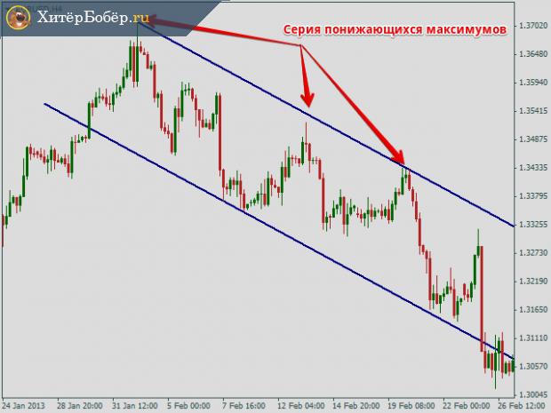 Нисходящий тренд валютной пары EUR/USD