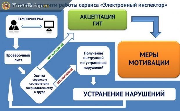 Электронный контроль трудового законодательства