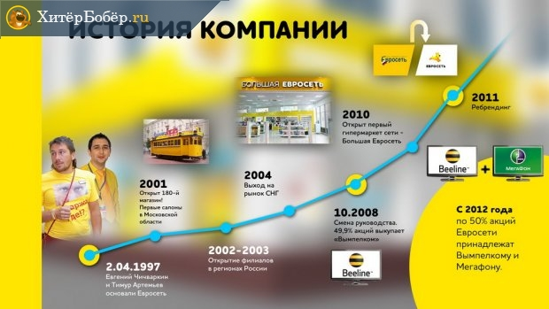 Рост и развитие компании