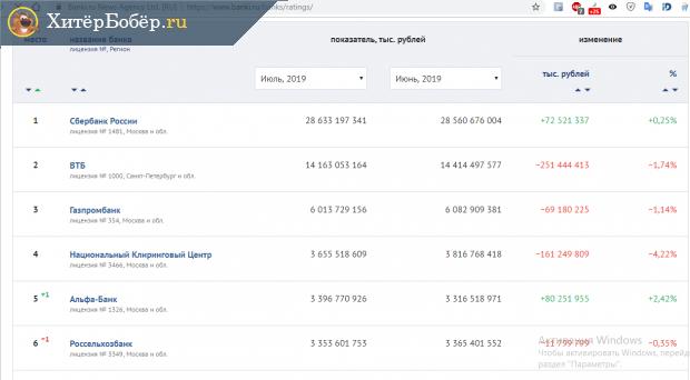Скрин финансового рейтинга от Банки.ру