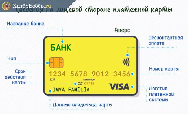 Данные на лицевой стороне банковской карты