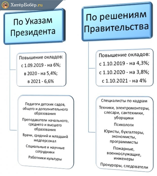 Индексация оплаты труда в бюджетной сфере