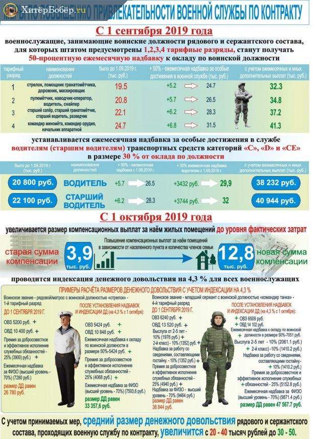 Меры правительства для повышения уровня жизни военнослужащих