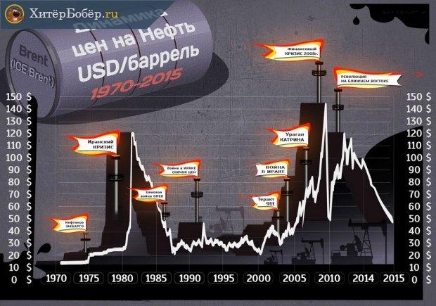 Среднемесячные спотовые цены на нефть марки Brent в долларах США за баррель