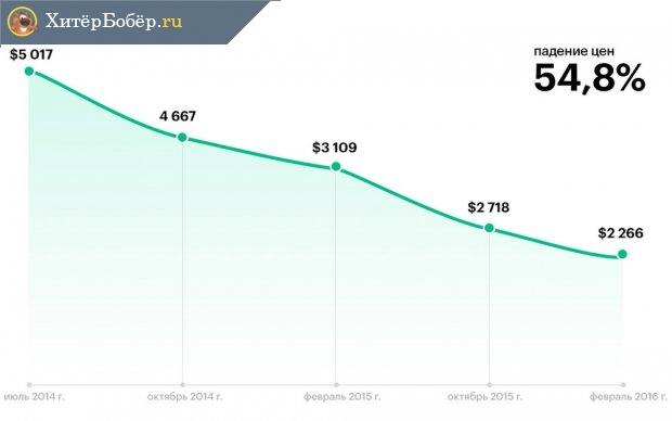 Кризис 2014 года и понижение стоимости жилья