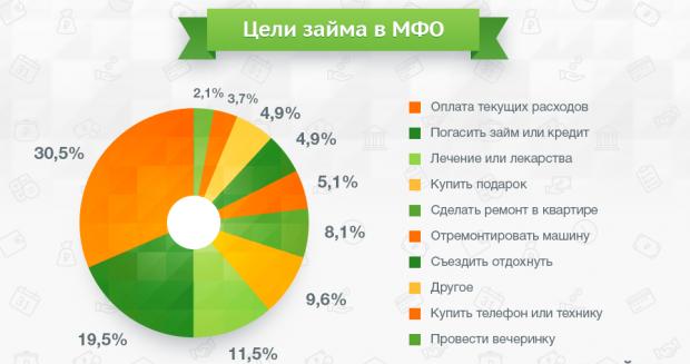 Статистика целей займов в МФО