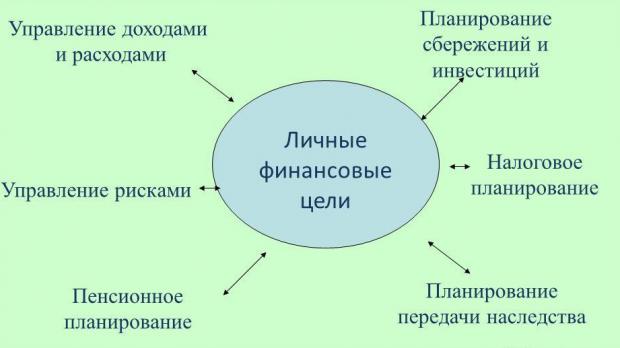 Схема личных финансовых целей
