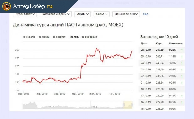 Котировка акций Газпрома