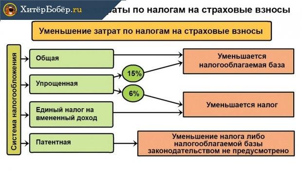 Какая система налогообложения лучше