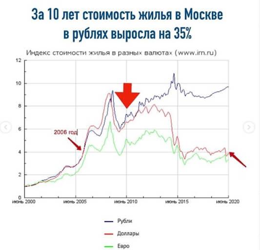 рост цен на недвижимость в рублях