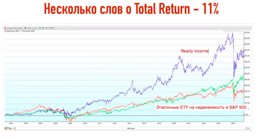 Total Return - 11%