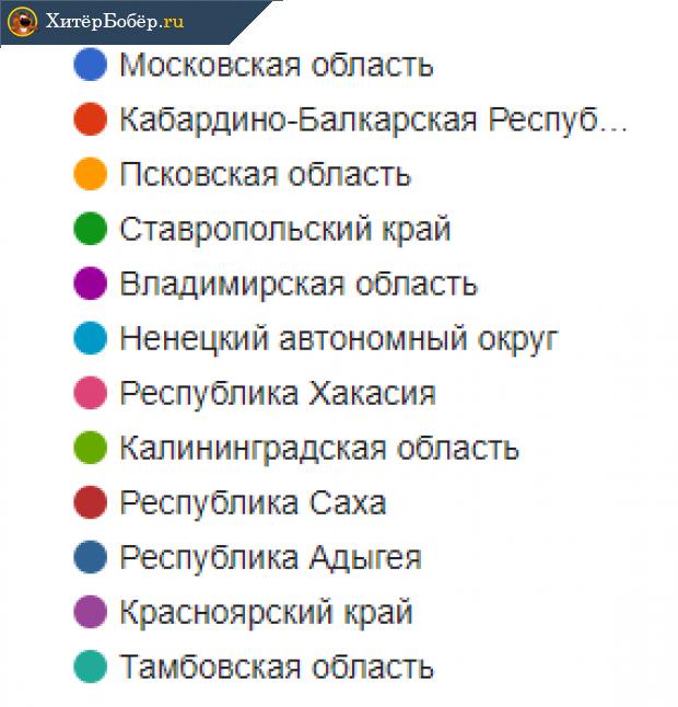 Распределение вакансий по областям России