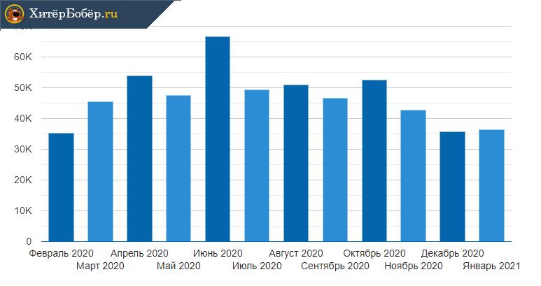 Уровень средней заработной платы адвоката в России